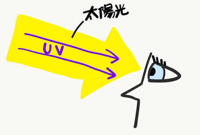 太陽光と紫外線(UV)の目への影響