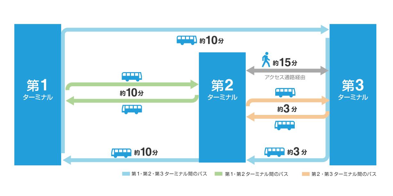 成田空港のターミナル間移動