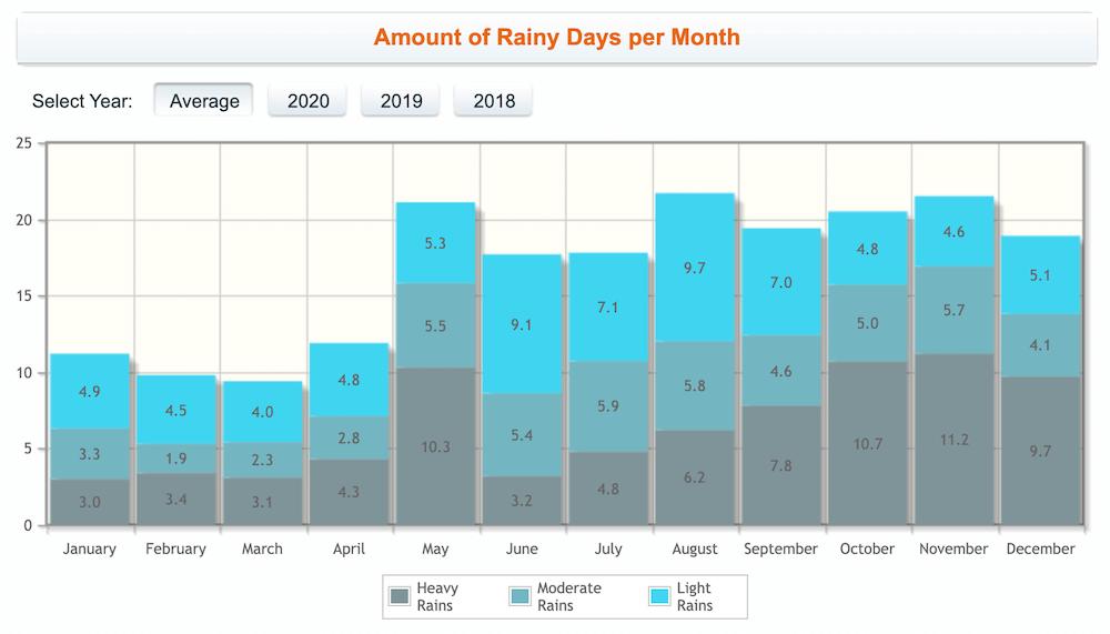 ダール環礁の年間平均降水量
