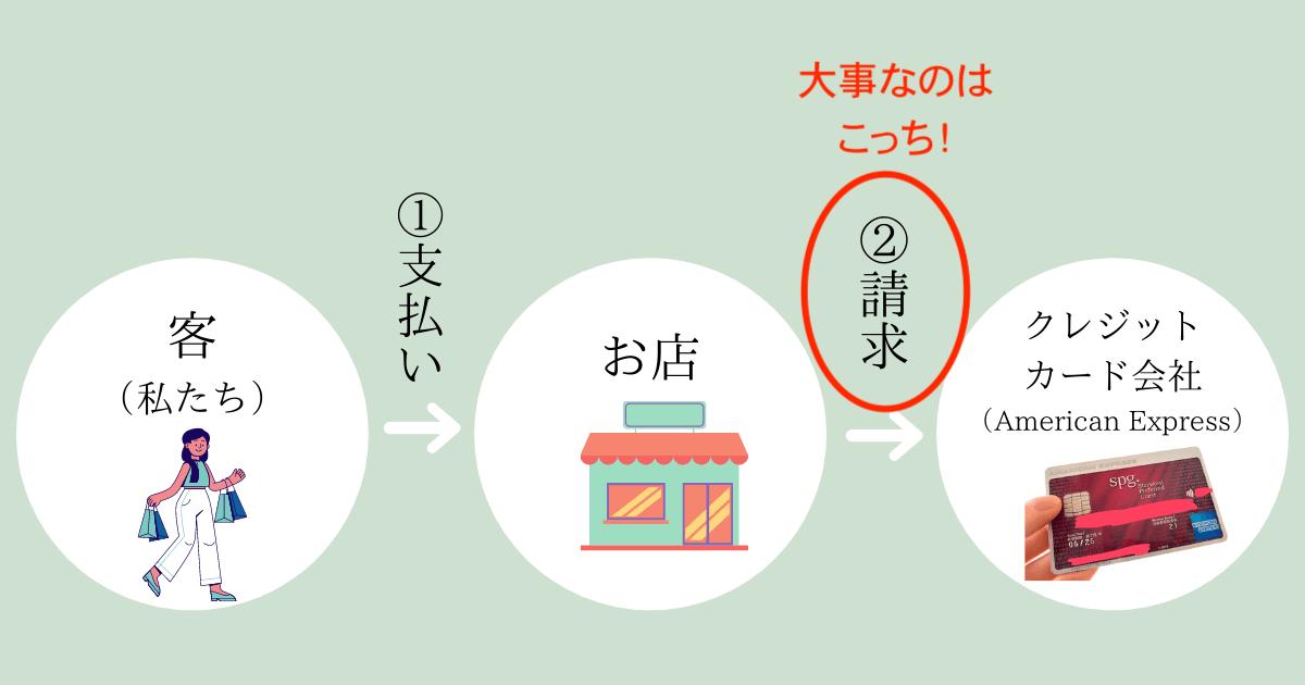 SPGアメックスのキャンペーン 「30万円」の使い道 (2) (1)