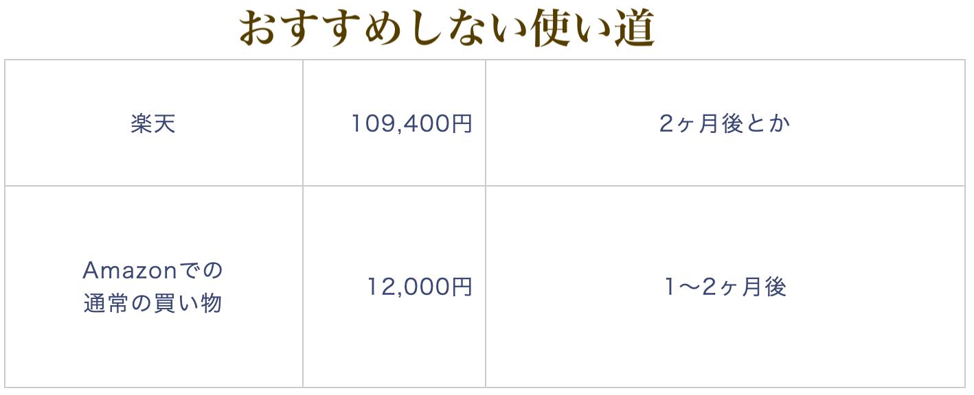 SPGアメックス30万円の非おすすめな使い道
